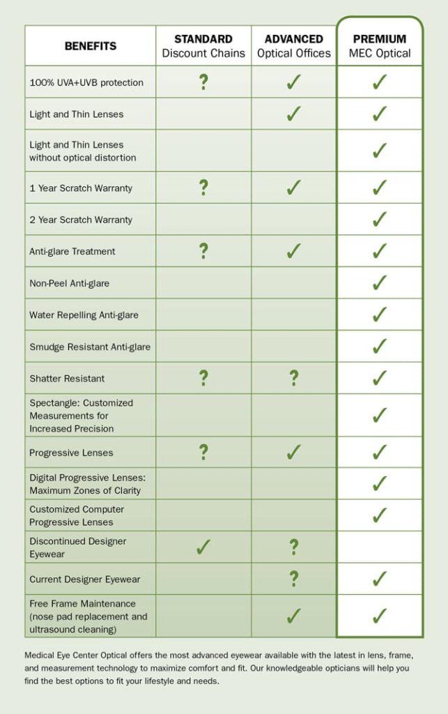 Optical Retailer Comparison Chart